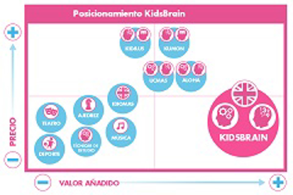 Franquicia KidsBrain
