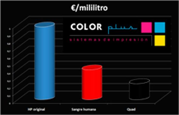 Las franquicias Color Plus tiene precios imbatibles frente a las tintas originales HP