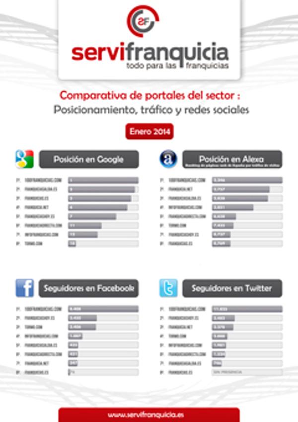 100franquicias.com l�der en Espa�a seg�n estudio de medios del sector franquicia
