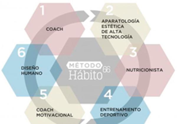 La franquicia Habito 66 afirma que el sector de la belleza triunfa como modelo franquiciado en España
